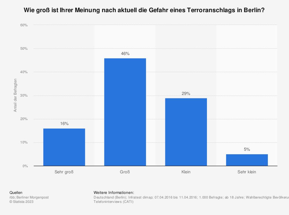 Statistik: Wie groß ist Ihrer Meinung nach aktuell die Gefahr eines Terroranschlags in Berlin? | Statista