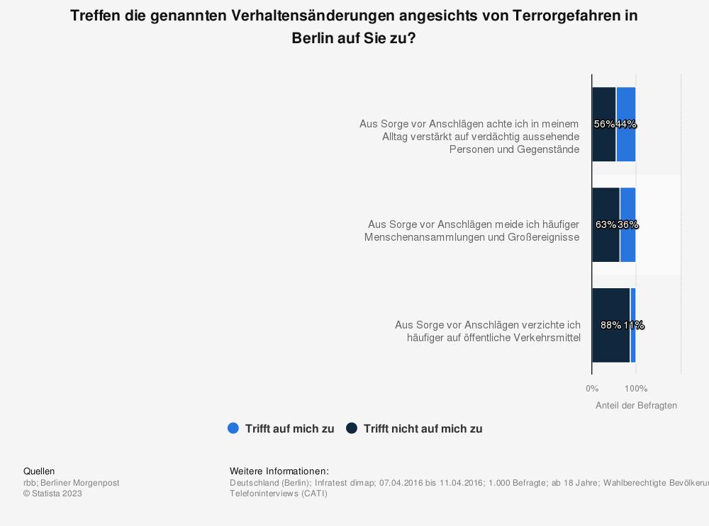 Statistik: Treffen die genannten Verhaltensänderungen angesichts von Terrorgefahren in Berlin auf Sie zu? | Statista