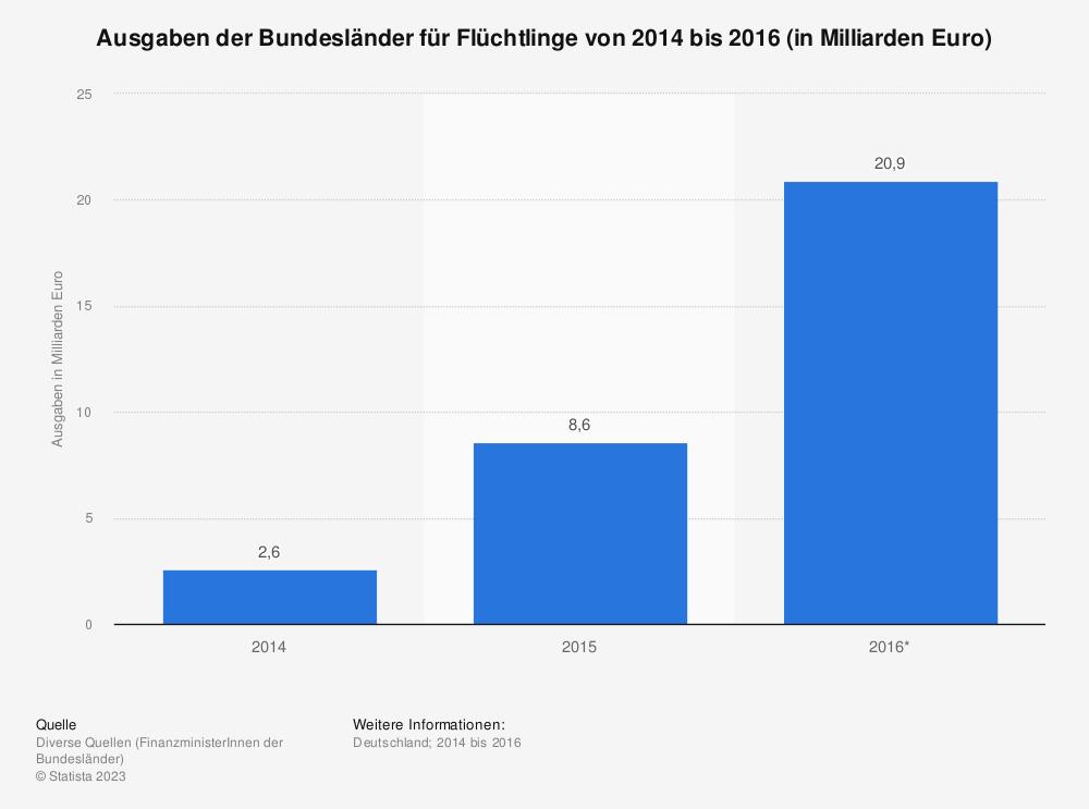 Statistik: Ausgaben der Bundesländer für Flüchtlinge von 2014 bis 2016 (in Milliarden Euro) | Statista
