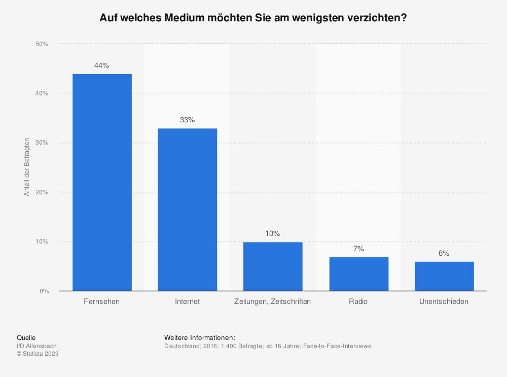Statistik: Auf welches Medium möchten Sie am wenigsten verzichten? | Statista