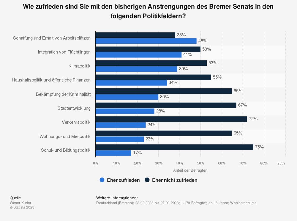 Statistik: Wie zufrieden sind Sie mit den bisherigen Anstrengungen des Bremer Senats in den folgenden Politikfeldern? | Statista