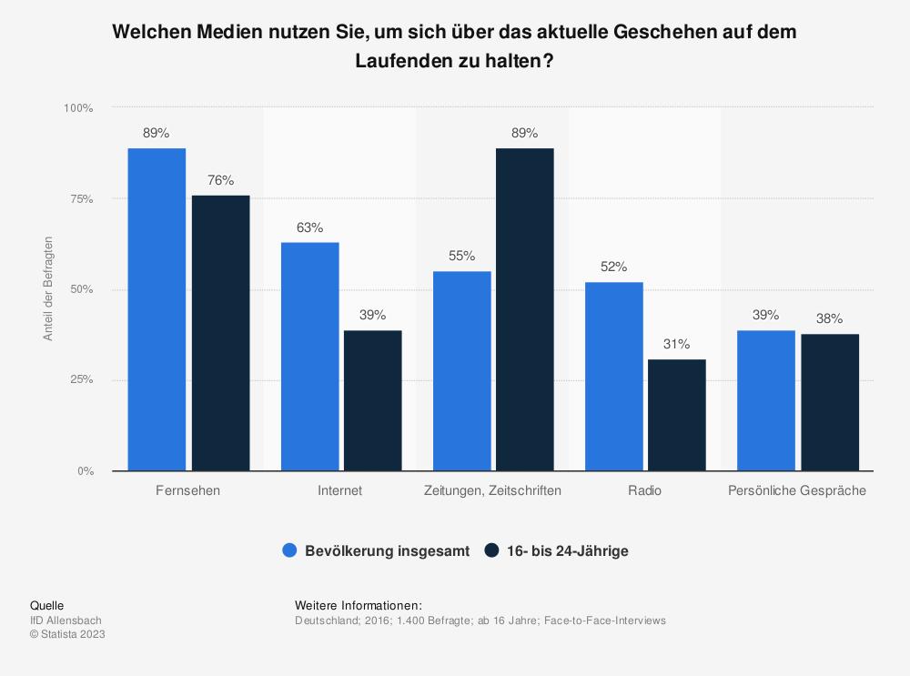 informationsquellen ber das aktuelle geschehen nutzung in deutschland 2016 umfrage. Black Bedroom Furniture Sets. Home Design Ideas