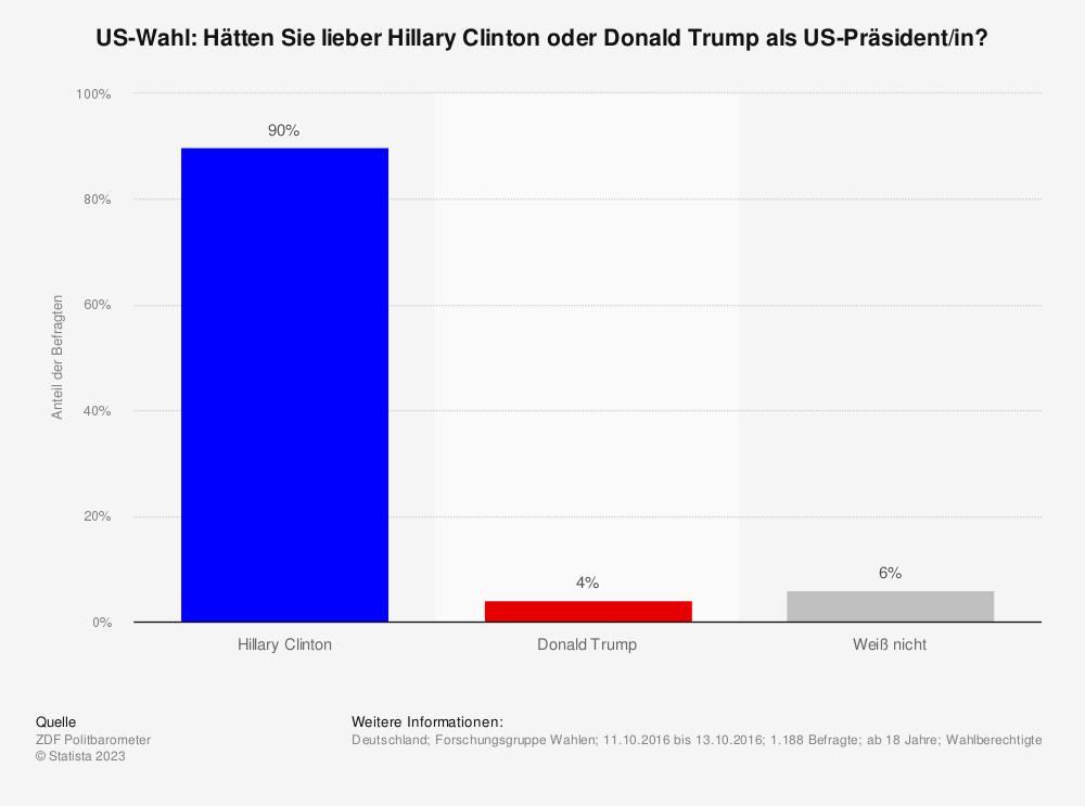 Statistik: US-Wahl: Hätten Sie lieber Hillary Clinton oder Donald Trump als US-Präsident/in? | Statista