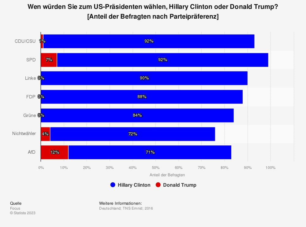 Statistik: Wen würden Sie zum US-Präsidenten wählen, Hillary Clinton oder Donald Trump? [Anteil der Befragten nach Parteipräferenz] | Statista