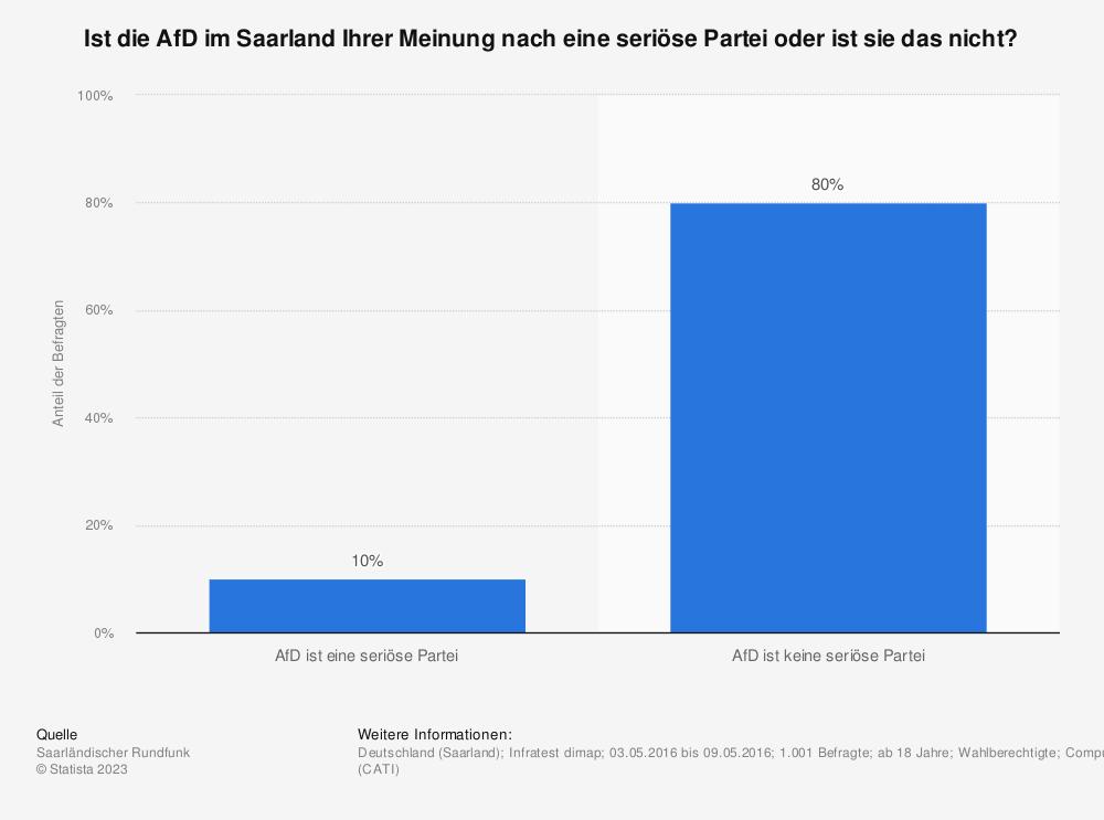 Statistik: Ist die AfD im Saarland Ihrer Meinung nach eine seriöse Partei oder ist sie das nicht? | Statista