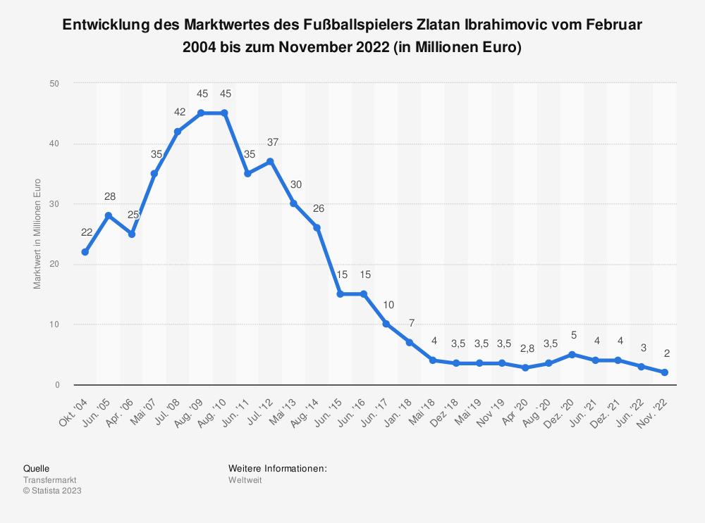 Statistik: Entwicklung des Marktwertes des Fußballspielers Zlatan Ibrahimovic vom Februar 2004 bis zum August 2020 (in Millionen Euro) | Statista