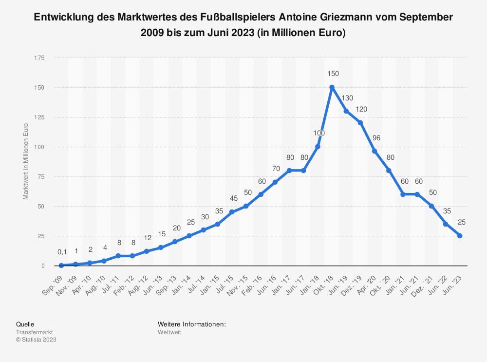 Statistik: Entwicklung des Marktwertes des Fußballspielers Antoine Griezmann vom September 2009 bis zum Juni 2019 (in Millionen Euro) | Statista