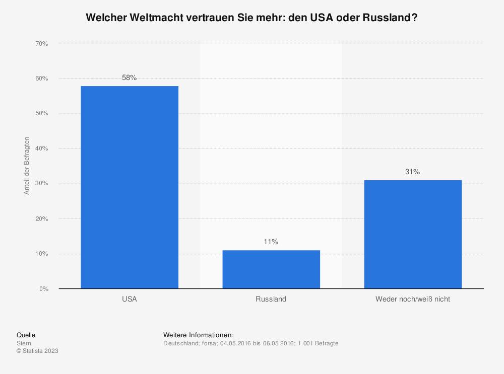 Statistik: Welcher Weltmacht vertrauen Sie mehr: den USA oder Russland? | Statista