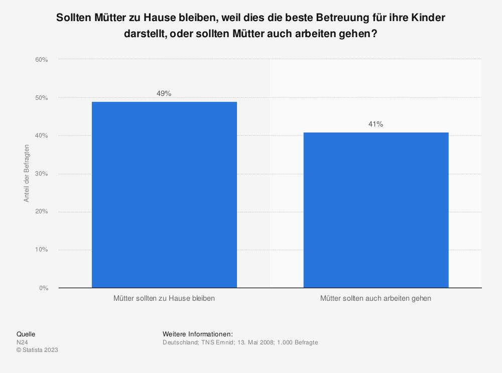 Statistik: Sollten Mütter zu Hause bleiben, weil dies die beste Betreuung für ihre Kinder darstellt, oder sollten Mütter auch arbeiten gehen? | Statista