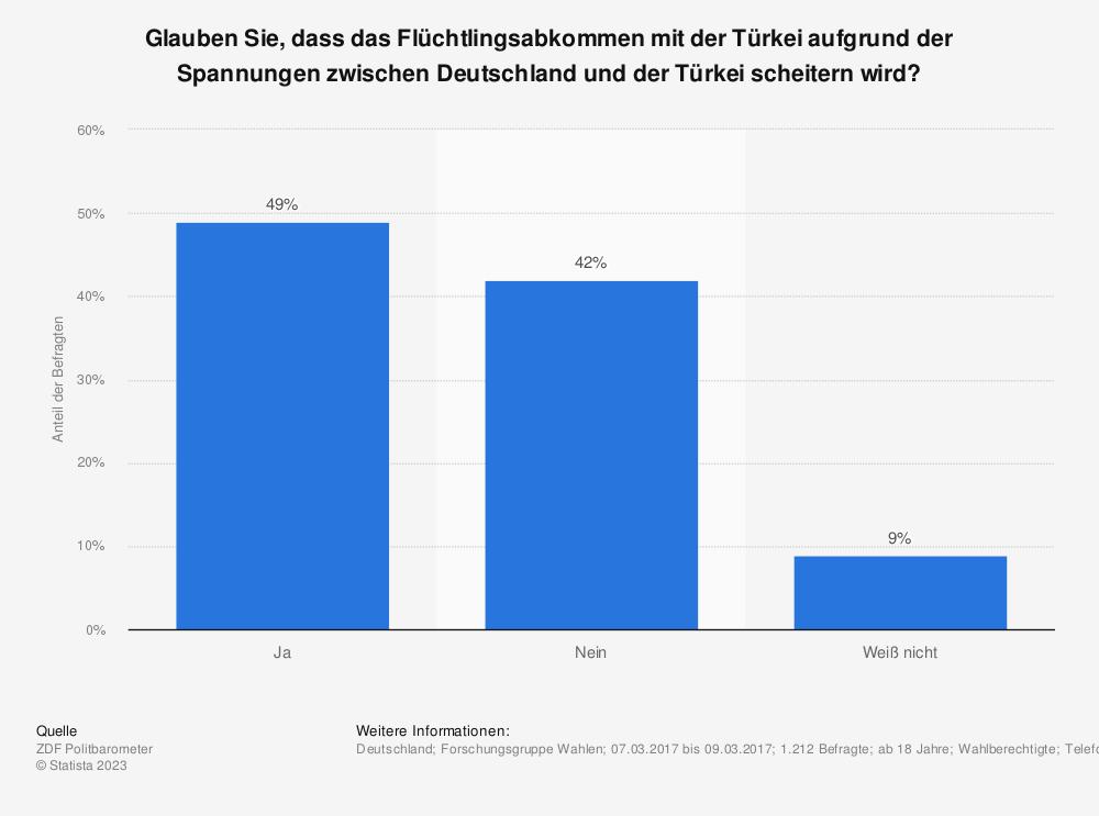 Statistik: Glauben Sie, dass das Flüchtlingsabkommen mit der Türkei aufgrund der Spannungen zwischen Deutschland und der Türkei scheitern wird? | Statista