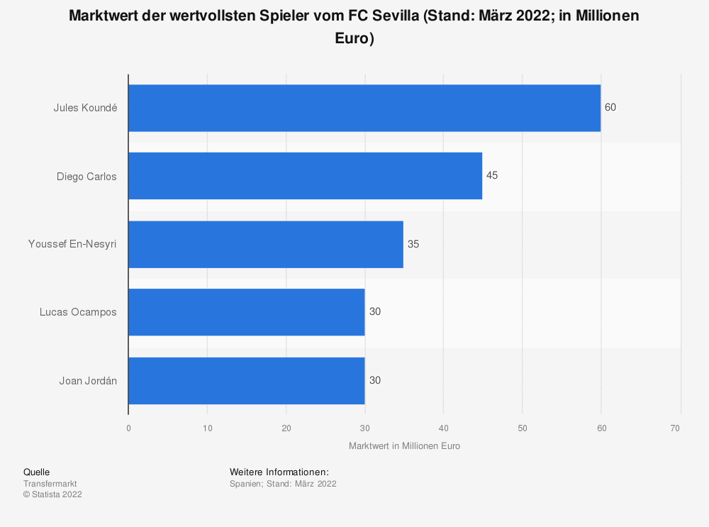 Statistik: Marktwert der wertvollsten Spieler vom FC Sevilla (in Millionen Euro; Stand: März 2021) | Statista