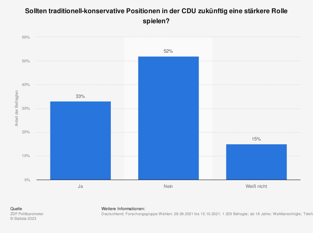 Statistik: Sollen die traditionell-konservativen Inhalte im zukünftigen Kurs der CDU eine größere Rolle spielen?  | Statista