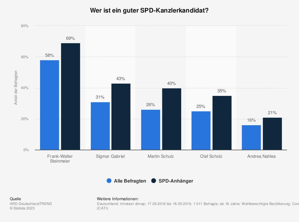 Statistik: Wer ist ein guter SPD-Kanzlerkandidat? | Statista
