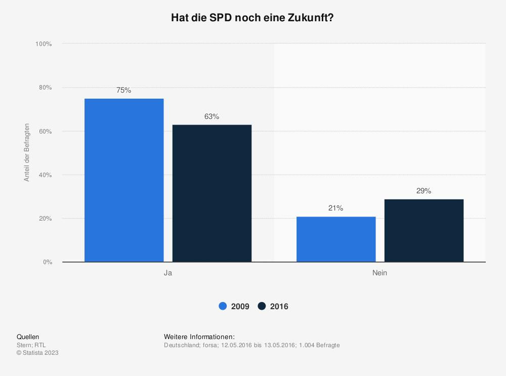Statistik: Hat die SPD noch eine Zukunft? | Statista