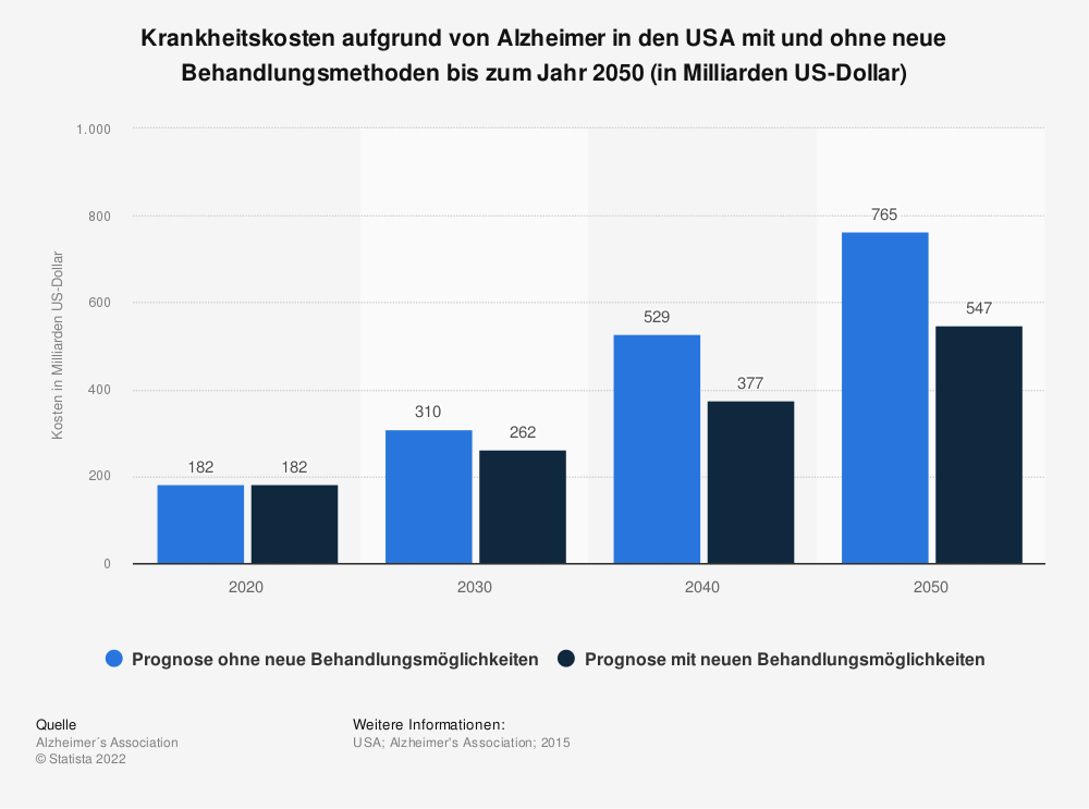 Statistik: Krankheitskosten aufgrund von Alzheimer in den USA mit und ohne neue Behandlungsmethoden bis zum Jahr 2050 (in Milliarden US-Dollar) | Statista