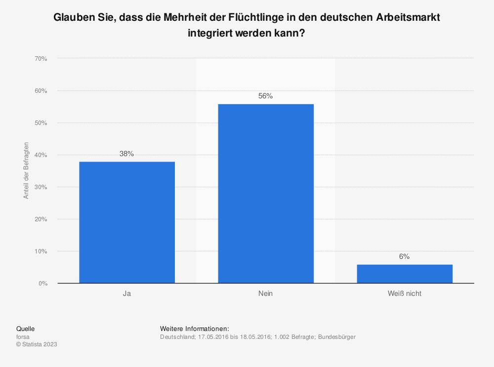 Statistik: Glauben Sie, dass die Mehrheit der Flüchtlinge in den deutschen Arbeitsmarkt integriert werden kann? | Statista