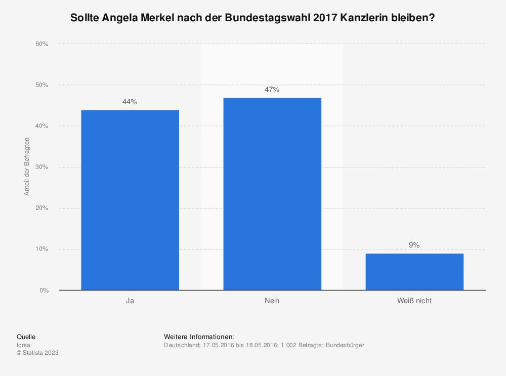 Statistik: Sollte Angela Merkel nach der Bundestagswahl 2017 Kanzlerin bleiben? | Statista