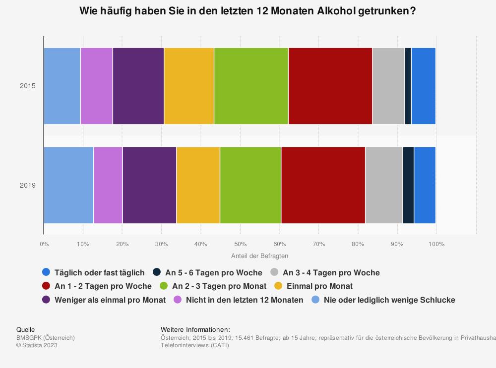 Statistik: Wie häufig haben Sie in den letzten 12 Monaten Alkohol getrunken? | Statista