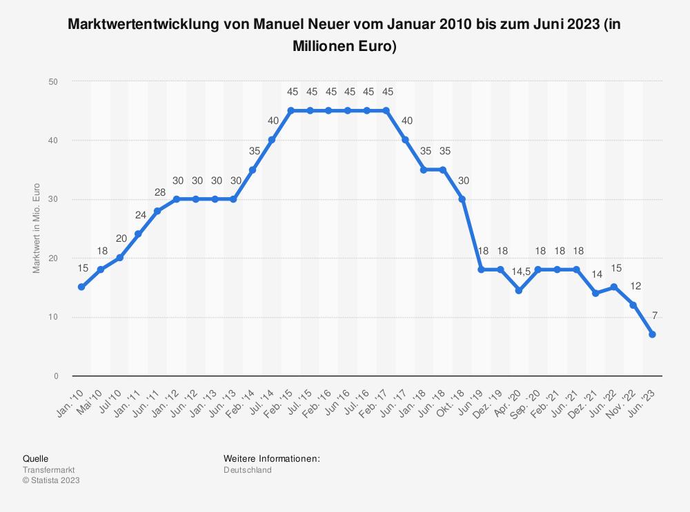 Statistik: Marktwertentwicklung von Manuel Neuer vom Januar 2010 bis zum September 2020 (in Millionen Euro) | Statista