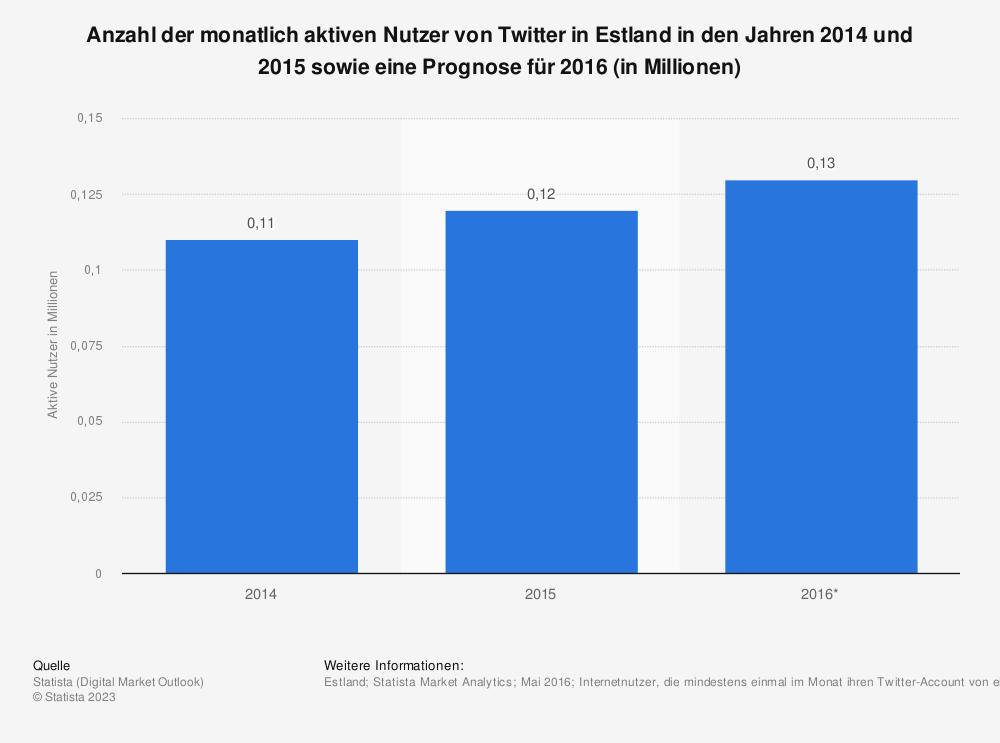 Statistik: Anzahl der monatlich aktiven Nutzer von Twitter in Estland in den Jahren 2014 und 2015 sowie eine Prognose für 2016 (in Millionen) | Statista