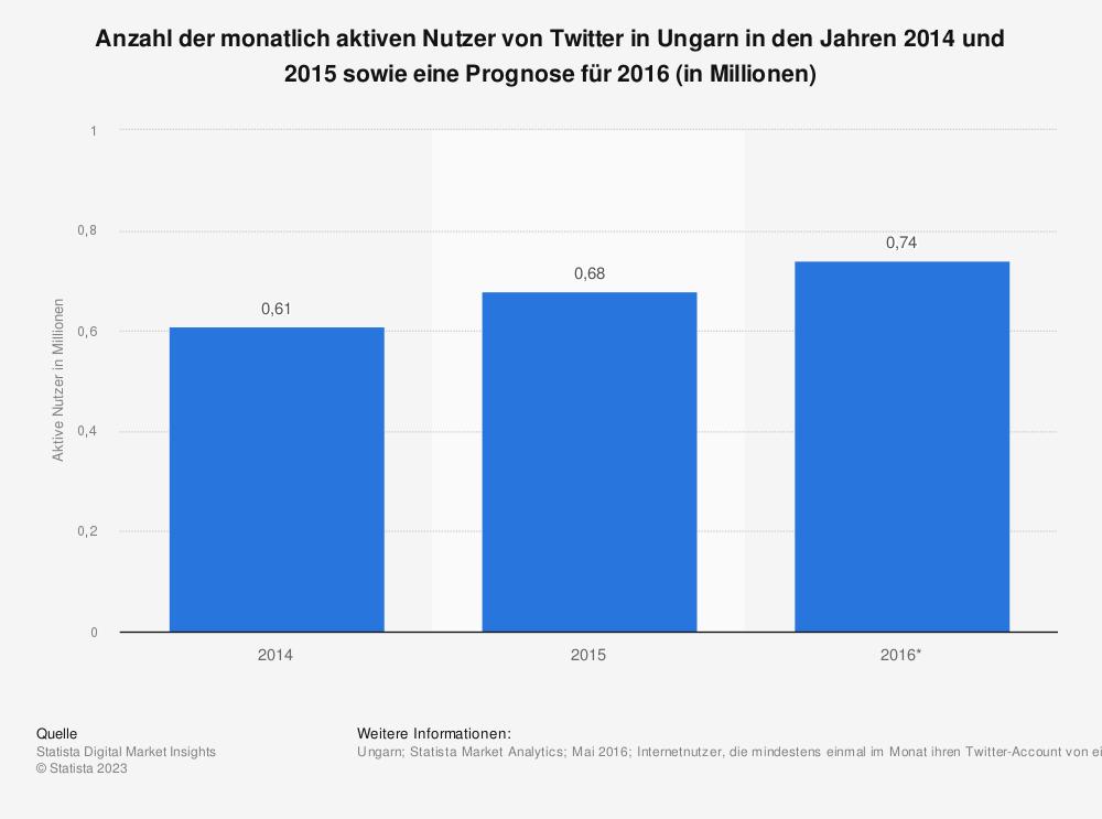 Statistik: Anzahl der monatlich aktiven Nutzer von Twitter in Ungarn in den Jahren 2014 und 2015 sowie eine Prognose für 2016 (in Millionen) | Statista