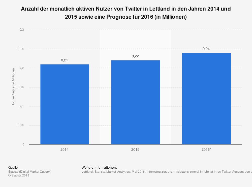 Statistik: Anzahl der monatlich aktiven Nutzer von Twitter in Lettland in den Jahren 2014 und 2015 sowie eine Prognose für 2016 (in Millionen) | Statista