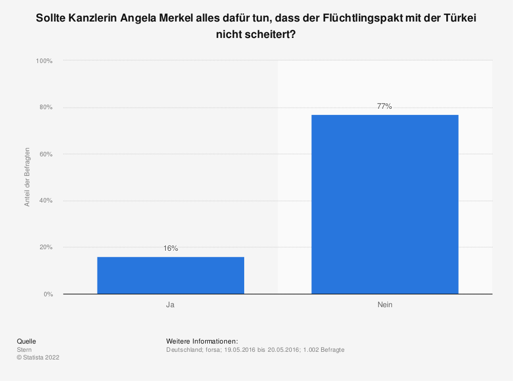 Statistik: Sollte Kanzlerin Angela Merkel alles dafür tun, dass der Flüchtlingspakt mit der Türkei nicht scheitert? | Statista