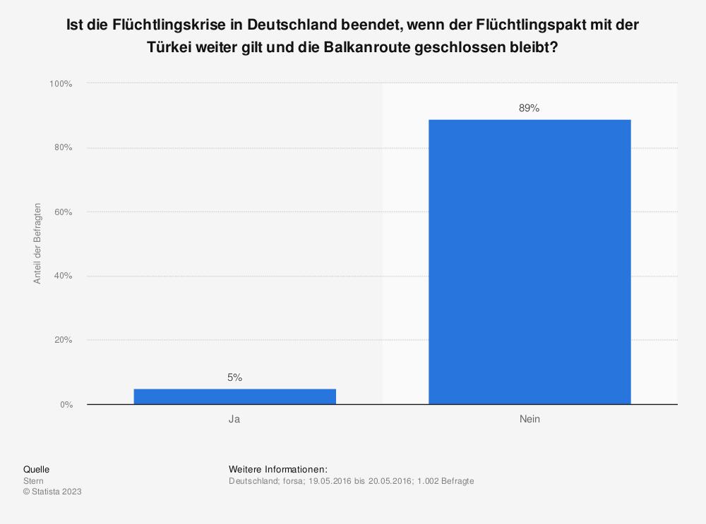 Statistik: Ist die Flüchtlingskrise in Deutschland beendet, wenn der Flüchtlingspakt mit der Türkei weiter gilt und die Balkanroute geschlossen bleibt? | Statista