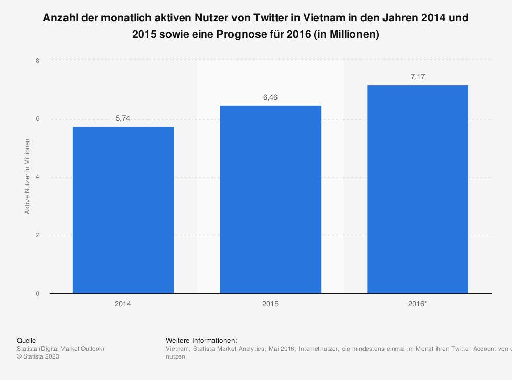 Statistik: Anzahl der monatlich aktiven Nutzer von Twitter in Vietnam in den Jahren 2014 und 2015 sowie eine Prognose für 2016 (in Millionen) | Statista