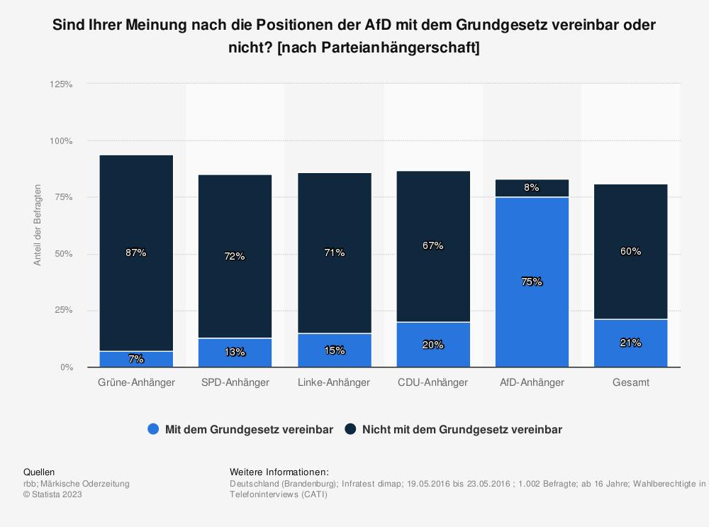 Statistik: Sind Ihrer Meinung nach die Positionen der AfD mit dem Grundgesetz vereinbar oder nicht? [nach Parteianhängerschaft] | Statista