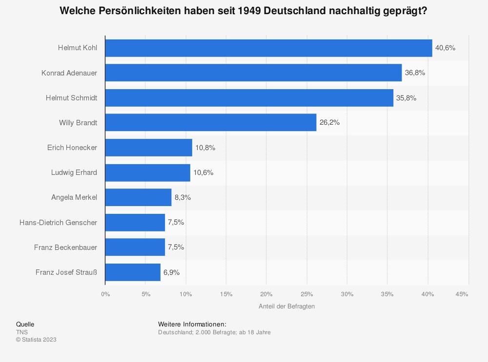 Statistik: Welche Persönlichkeiten haben seit 1949 Deutschland nachhaltig geprägt?   Statista