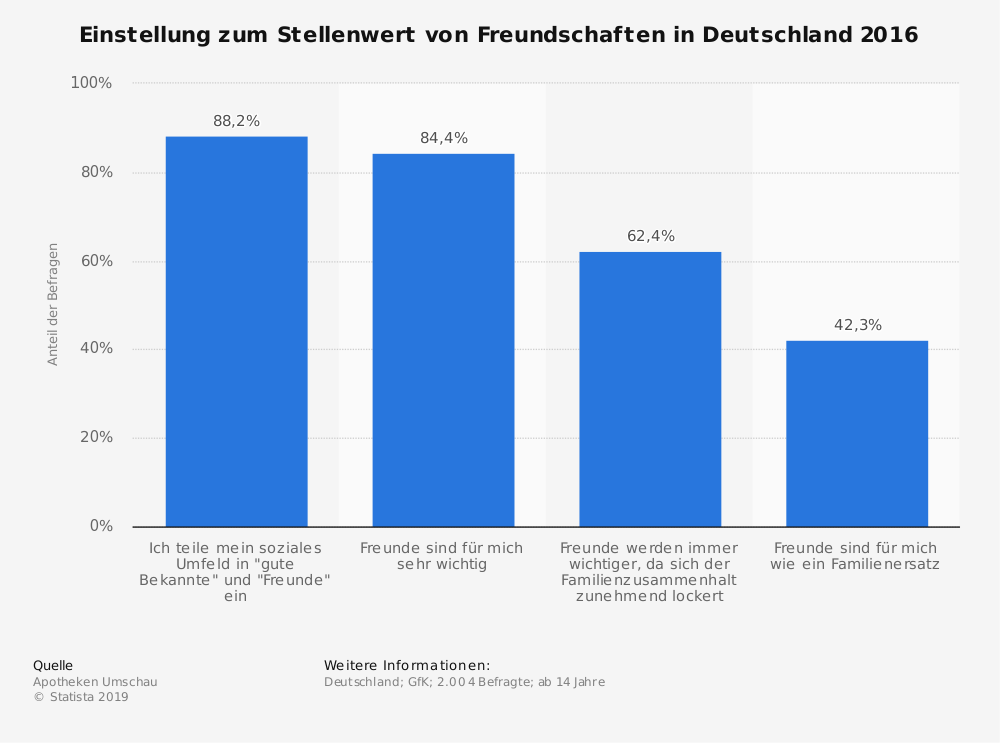 Statistik: Einstellung zum Stellenwert von Freundschaften in Deutschland 2016 | Statista