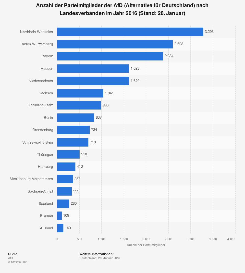Statistik: Anzahl der Parteimitglieder der AfD (Alternative für Deutschland) nach Landesverbänden im Jahr 2016 (Stand: 28. Januar) | Statista