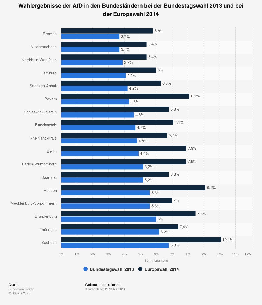 Statistik: Wahlergebnisse der AfD in den Bundesländern bei der Bundestagswahl 2013 und bei der Europawahl 2014 | Statista