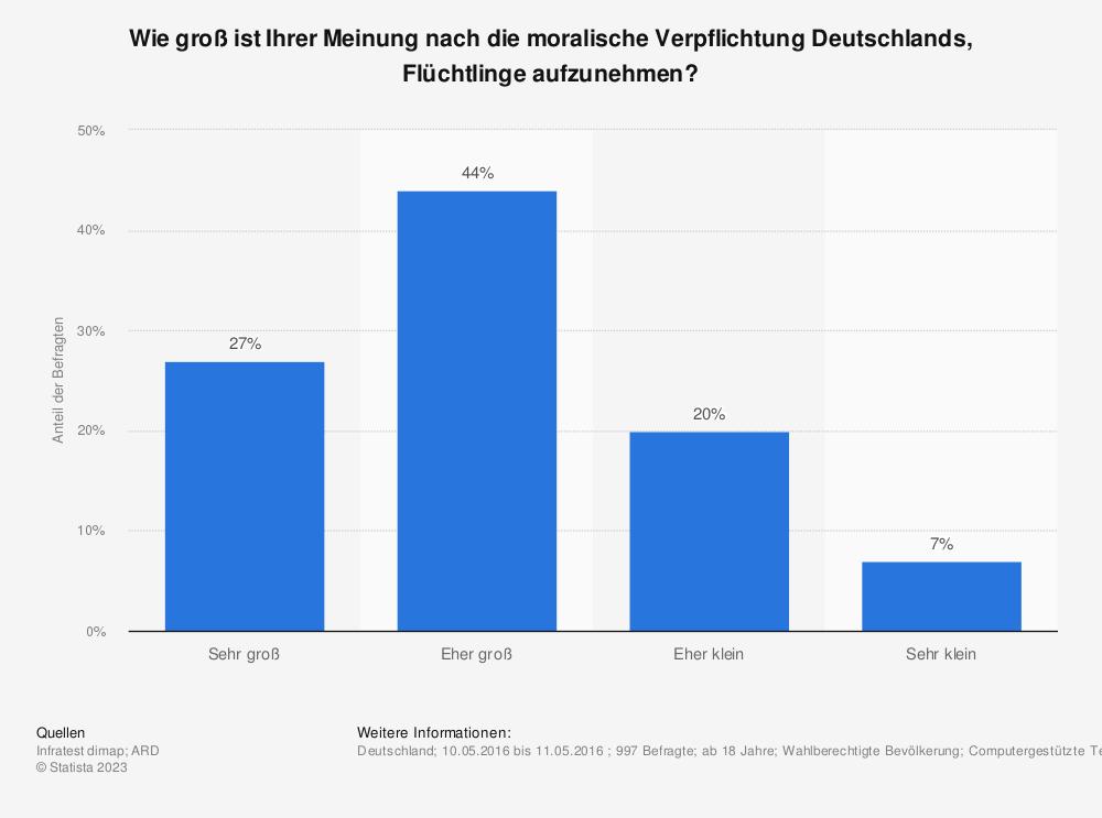 Statistik: Wie groß ist Ihrer Meinung nach die moralische Verpflichtung Deutschlands, Flüchtlinge aufzunehmen? | Statista