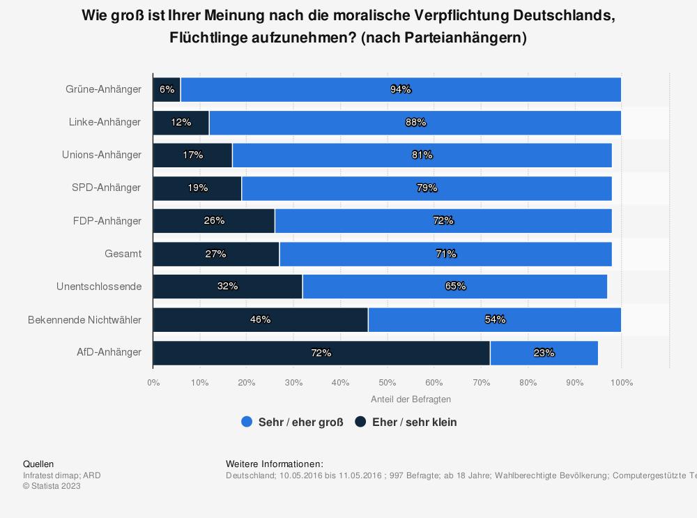 Statistik: Wie groß ist Ihrer Meinung nach die moralische Verpflichtung Deutschlands, Flüchtlinge aufzunehmen? (nach Parteianhängern) | Statista