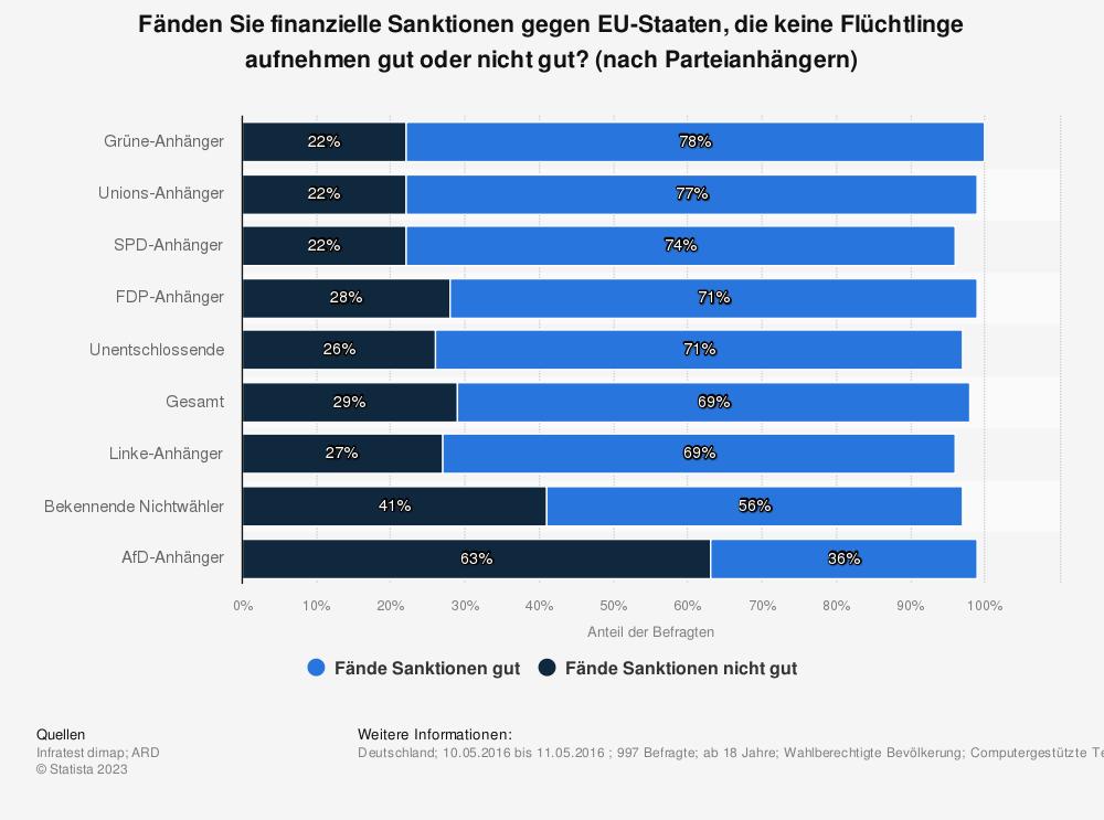 Statistik: Fänden Sie finanzielle Sanktionen gegen EU-Staaten, die keine Flüchtlinge aufnehmen gut oder nicht gut? (nach Parteianhängern) | Statista