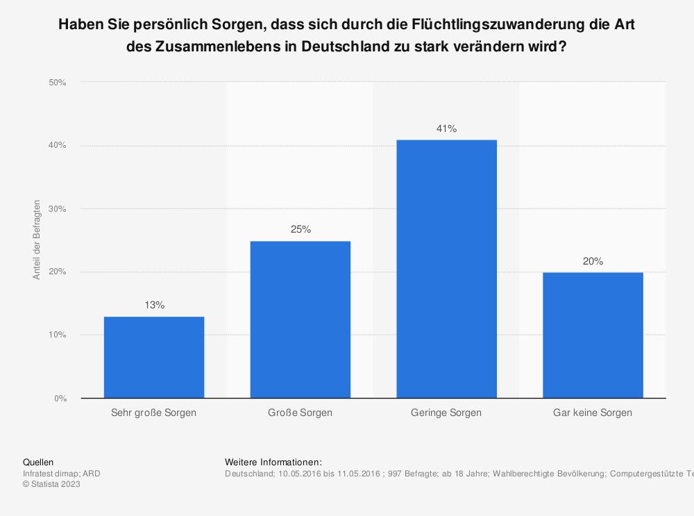 Statistik: Haben Sie persönlich Sorgen, dass sich durch die Flüchtlingszuwanderung die Art des Zusammenlebens in Deutschland zu stark verändern wird?  | Statista
