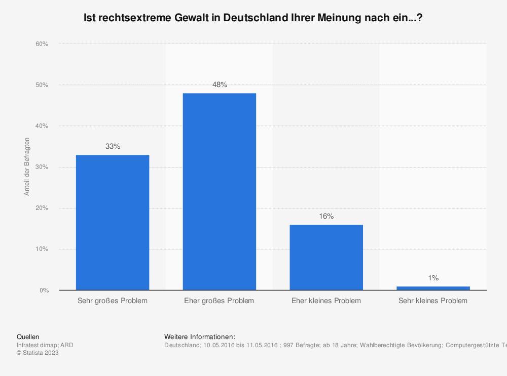 Statistik: Ist rechtsextreme Gewalt in Deutschland Ihrer Meinung nach ein...?  | Statista