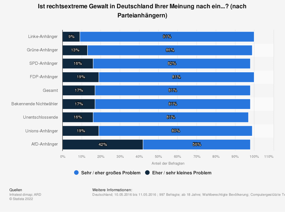 Statistik: Ist rechtsextreme Gewalt in Deutschland Ihrer Meinung nach ein...? (nach Parteianhängern) | Statista