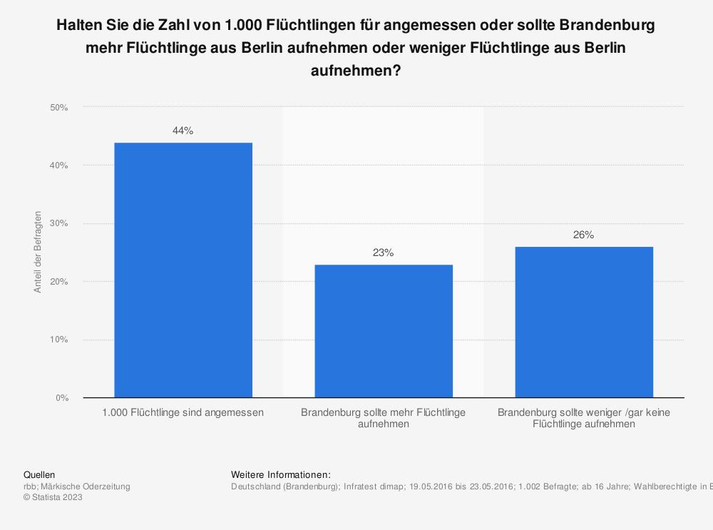 Statistik: Halten Sie die Zahl von 1.000 Flüchtlingen für angemessen oder sollte Brandenburg mehr Flüchtlinge aus Berlin aufnehmen oder weniger Flüchtlinge aus Berlin aufnehmen? | Statista