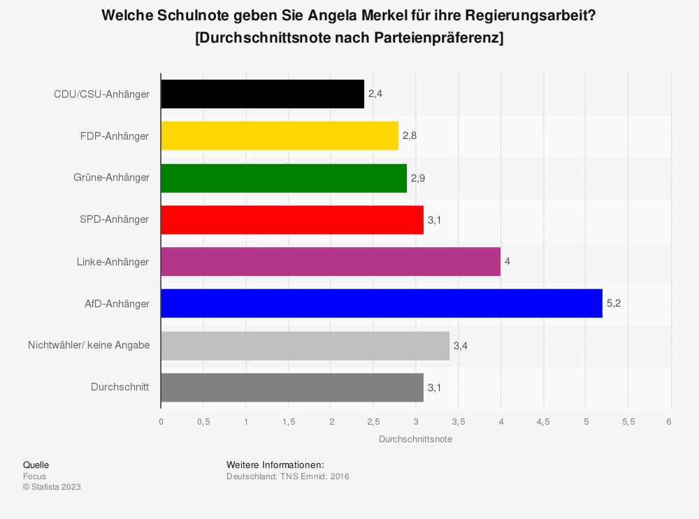 Statistik: Welche Schulnote geben Sie Angela Merkel für ihre Regierungsarbeit? [Durchschnittsnote nach Parteienpräferenz] | Statista