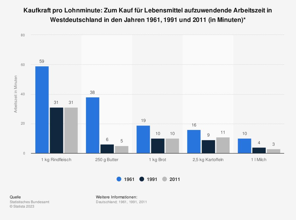 Statistik: Kaufkraft pro Lohnminute: Zum Kauf für Lebensmittel aufzuwendende Arbeitszeit in Westdeutschland in den Jahren 1961, 1991 und 2011 (in Minuten)* | Statista