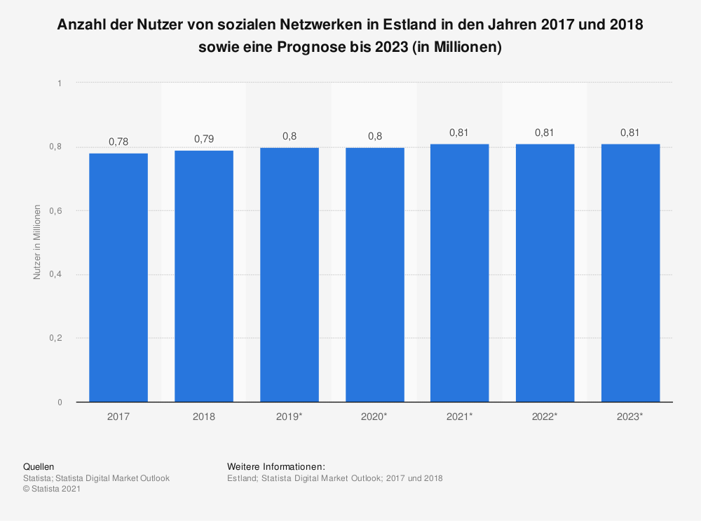 Statistik: Anzahl der Nutzer von sozialen Netzwerken in Estland in den Jahren 2017 und 2018 sowie eine Prognose bis 2023 (in Millionen) | Statista