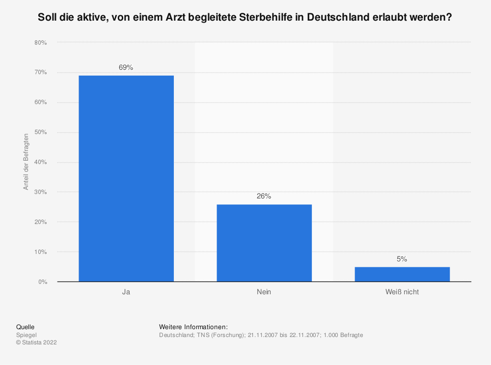 Statistik: Soll die aktive, von einem Arzt begleitete Sterbehilfe in Deutschland erlaubt werden? | Statista