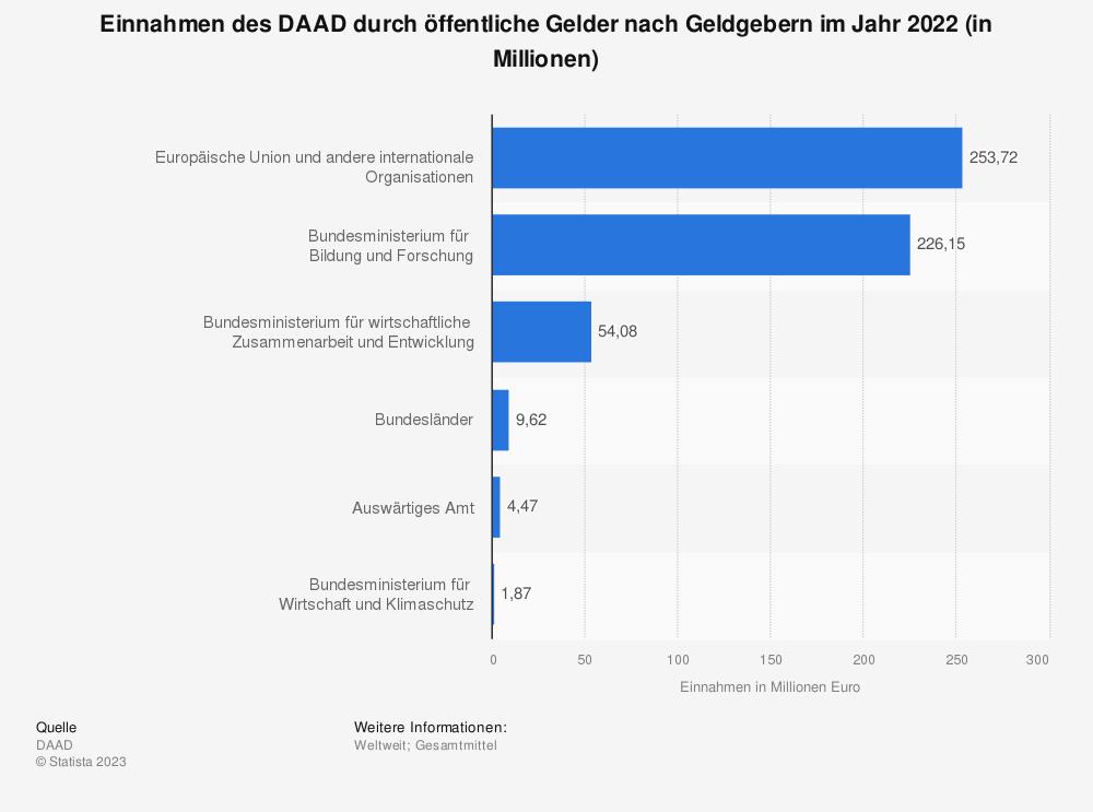 Statistik: Einnahmen des DAAD durch öffentliche Gelder nach Geldgebern im Jahr 2019 (in Millionen) | Statista