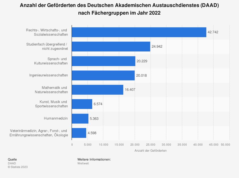 Statistik: Anzahl der Geförderten des Deutschen Akademischen Austauschdienstes (DAAD) nach Fächergruppen im Jahr 2019 | Statista