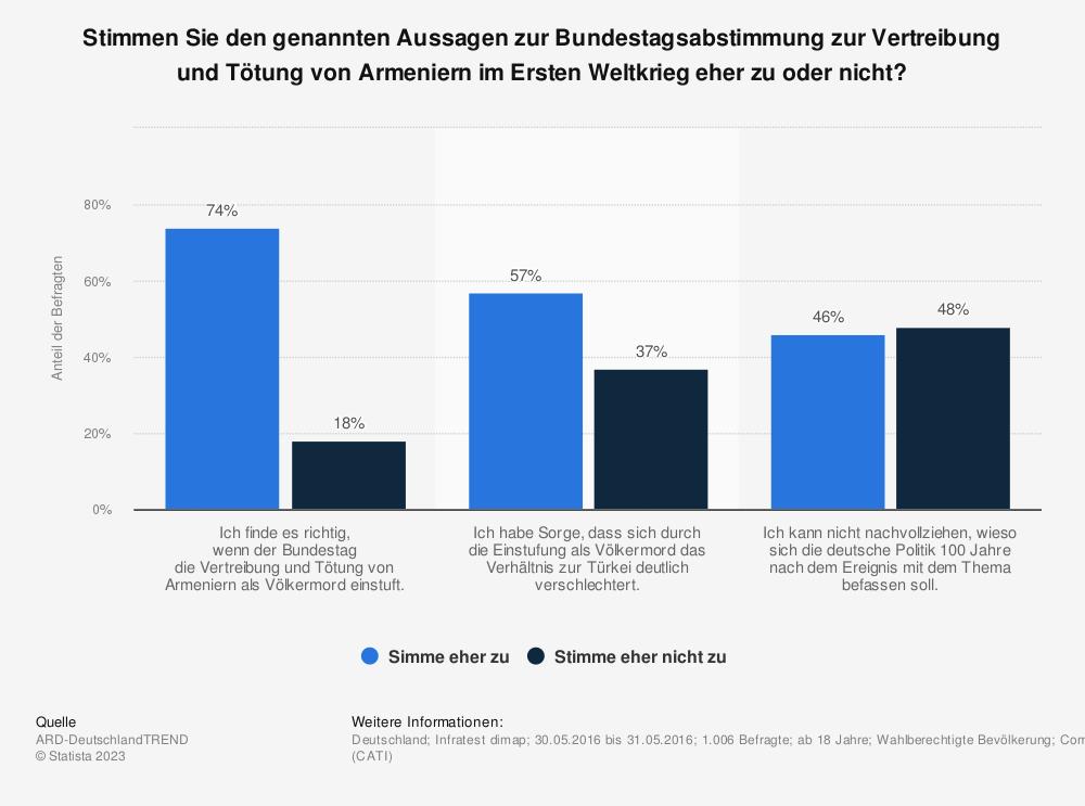 Statistik: Stimmen Sie den genannten Aussagen zur Bundestagsabstimmung zur Vertreibung und Tötung von Armeniern im Ersten Weltkrieg eher zu oder nicht? | Statista