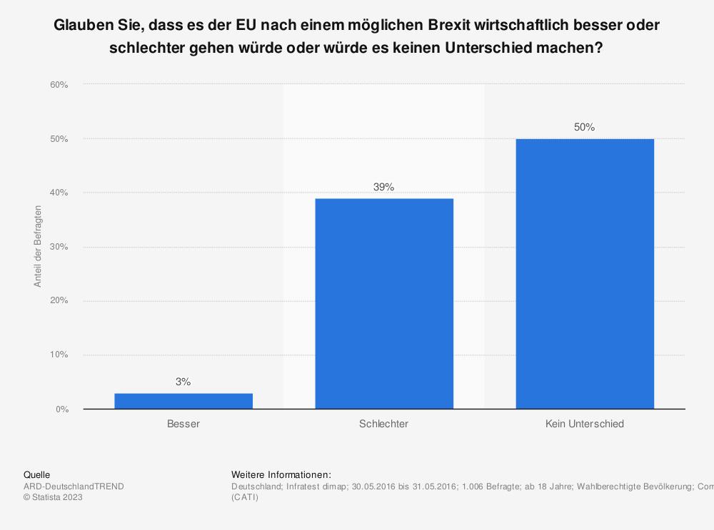 Statistik: Glauben Sie, dass es der EU nach einem möglichen Brexit wirtschaftlich besser oder schlechter gehen würde oder würde es keinen Unterschied machen? | Statista