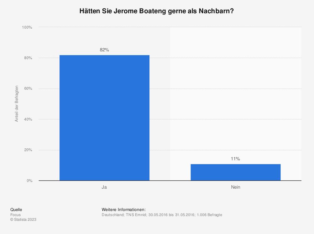 Statistik: Hätten Sie Jerome Boateng gerne als Nachbarn? | Statista